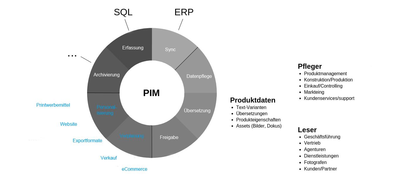 PIM-System: Aufgaben und Funktionen